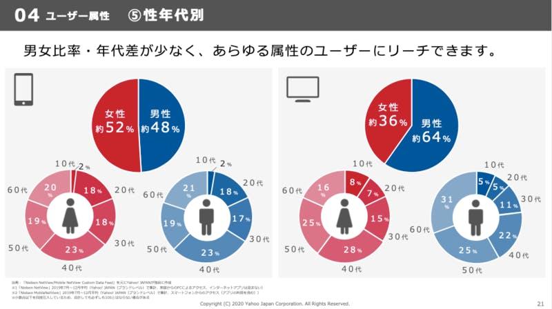 Yahoo!JAPANのユーザー属性グラフ