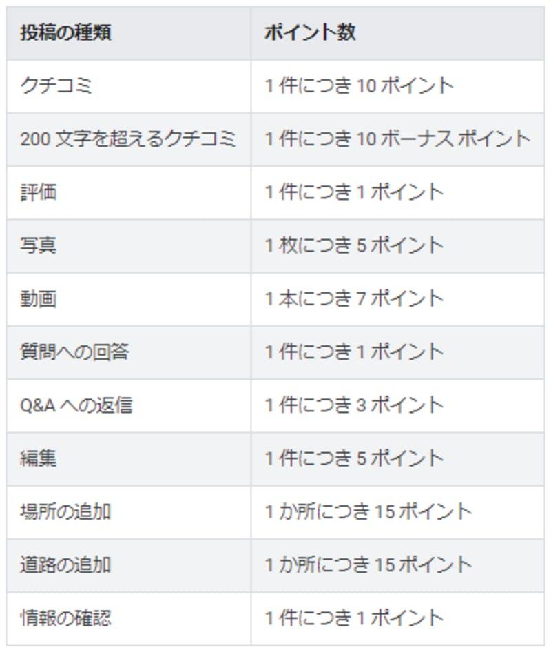 ▲[Googleローカルガイドのポイント制度]:GoogleHPより引用