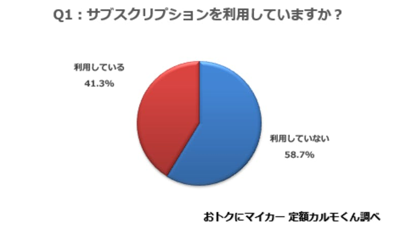 ▲およそ4割の消費者がサブスクサービスを活用している:ナイル株式会社調べ