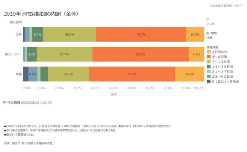 ▲訪日外国人の過半数が4〜6日の滞在:訪日外国人の滞在日数 JNTOより