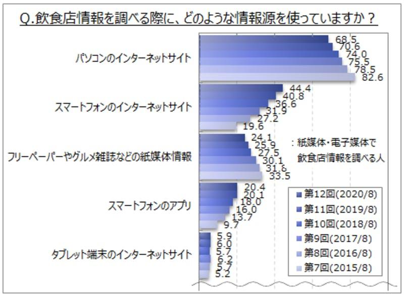 飲食店情報の検索に関するインターネット調査 飲食店情報を調べる際の情報源グラフ マイボイスコム株式会社