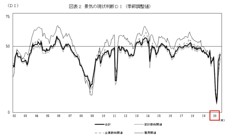 景気 現状判断DI(季節調整値) グラフ