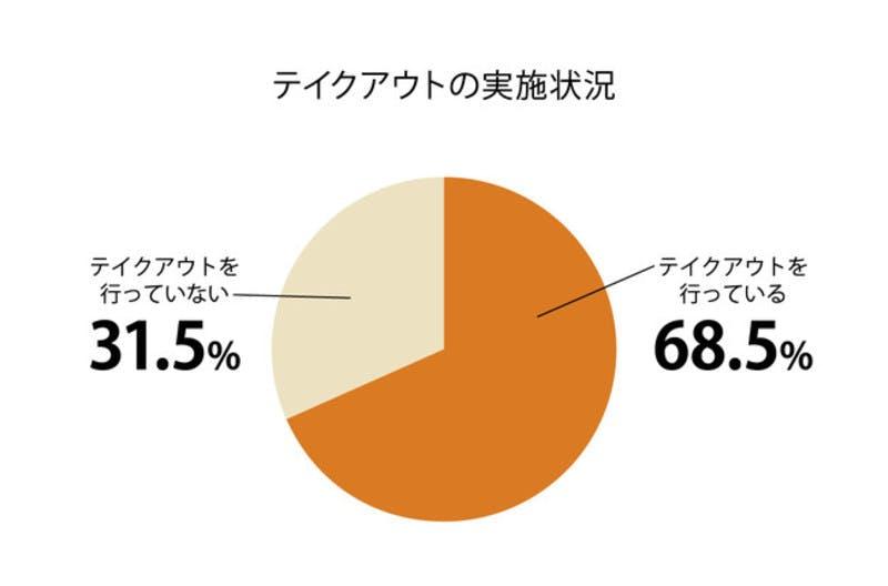 テイクアウトの実施状況の円グラフ 株式会社プレシャスパートナーズ