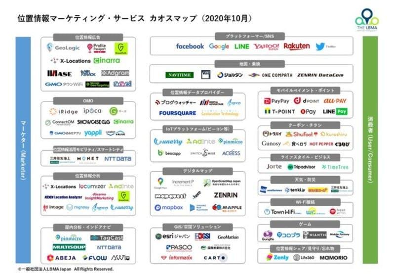 位置情報マーケティング・サービス カオスマップ 一般社団法人LBMA Japan