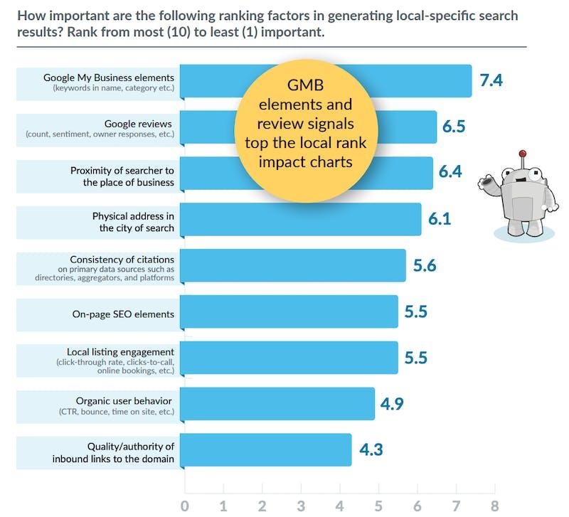 ▲地域を限定した検索結果で、順位に影響する重要な要素:moz ローカルSEO業界の現状報告書2020より