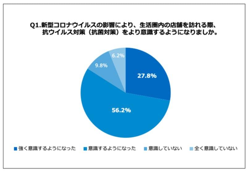 ウイルス対策への意識  グラフ 株式会社ベンジャミン