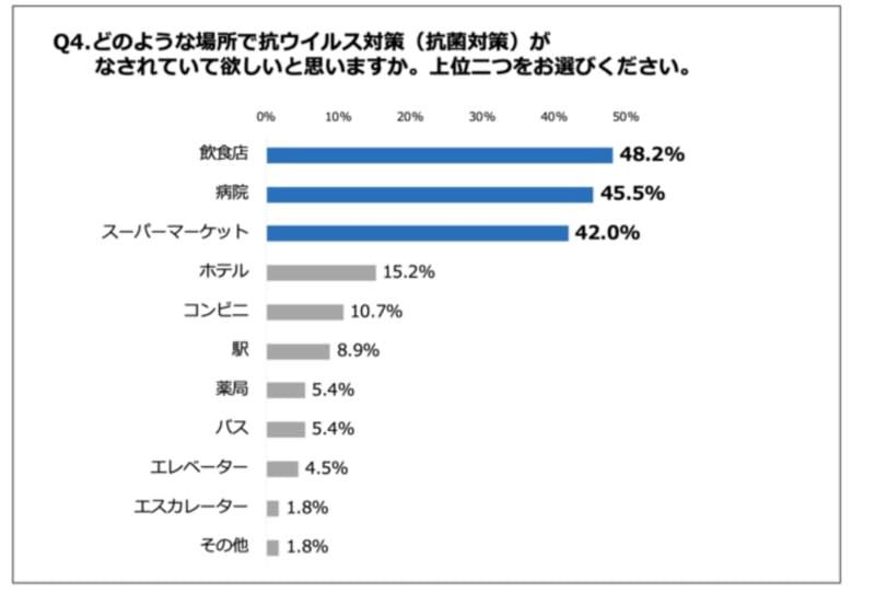 ウイルス対策が求められている場所の回答グラフ 株式会社ベンジャミン