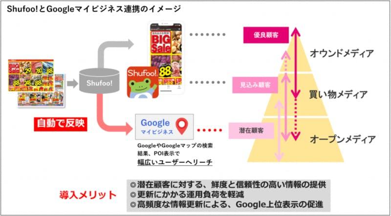Shufoo! Googleマイビジネス 連携