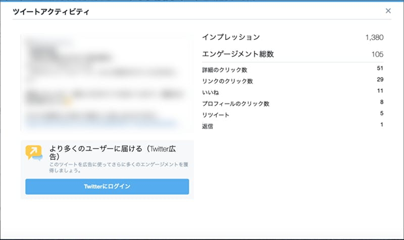 Twitterアナリティクス ツイートアクティビティ