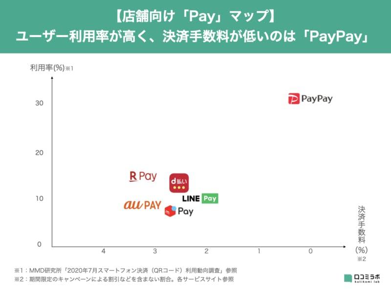 店舗向け Payマップ