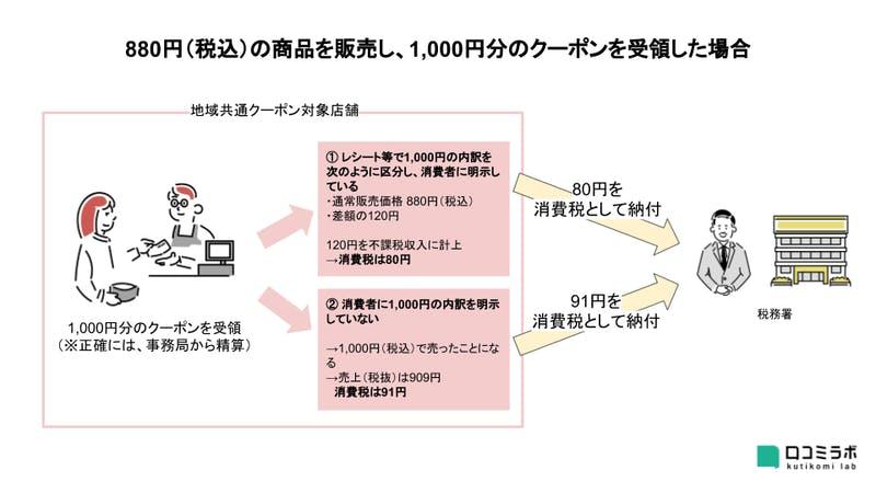Go To 消費税