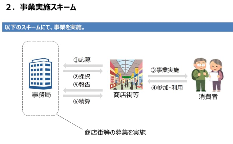 To キャンペーン 街 Go 商店