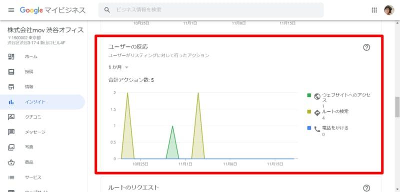 Googleマイビジネスで確認できるユーザーの反応についてのデータを示したグラフがパソコン画面に表示されている