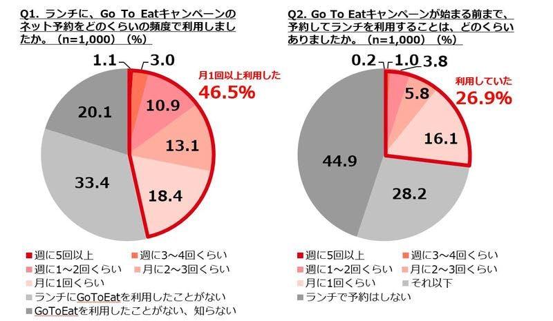 GoToEatキャンペーン前と後のランチ予約の回数を、それぞれ円グラフで示したもの
