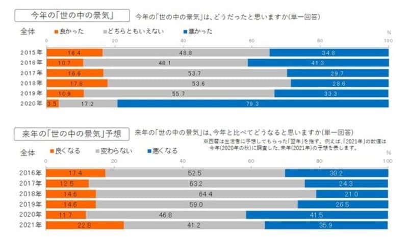 ▲[「翌年の景況感」と「2021年の生活気分」についての調査・調査結果のグラフ画像]:株式会社博報堂