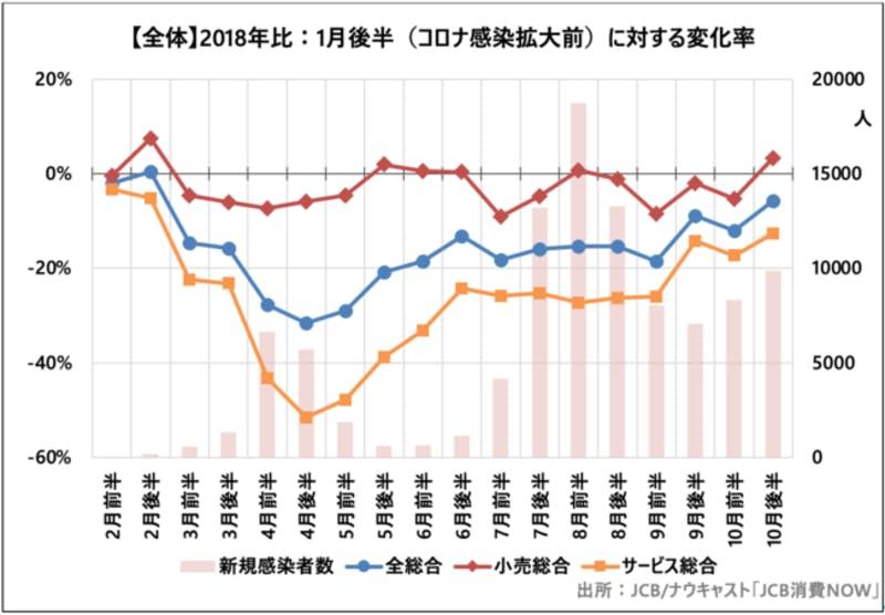 ▲[2020年の国内消費動向指数、2018年1月後半比]:株式会社ナウキャスト
