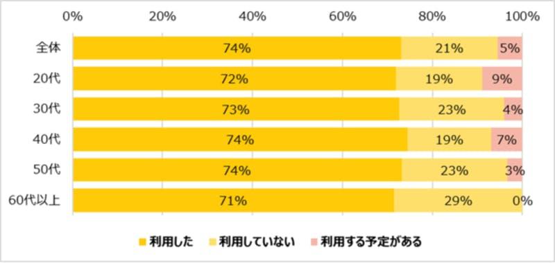 ▲[「Go To Eatキャンペーンについての意識調査」・調査結果のグラフ画像]:株式会社ROI