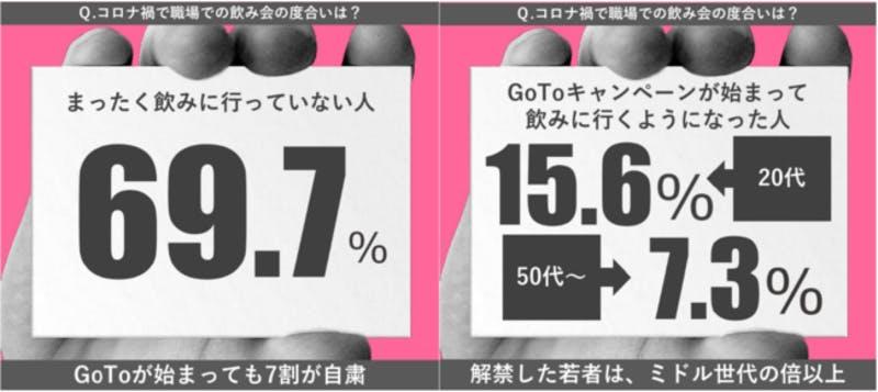 飲み会の度合いについての世代による変化、GoToにより解禁した20代は15.6%、50代以上は7.3%