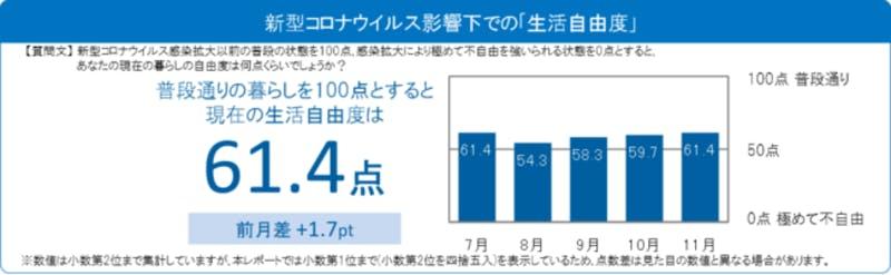 新型コロナウイルス影響下での生活自由度を普段通りを100として評価。7月61.4、8月54.3、9月58.3、10月59.7、11月61.4