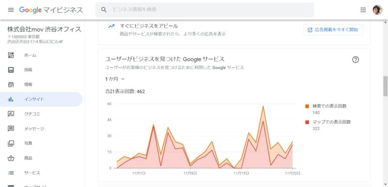 Google マイビジネス「インサイト」の「ユーザーがビジネスを見つけたGoogle サービス」