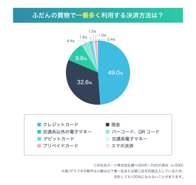 シニア世代が普段の買い物で一番多く利用する決済方法の調査結果、クレジットカードが49%、現金が32.6%、交通系以外の電子マネー9.8%