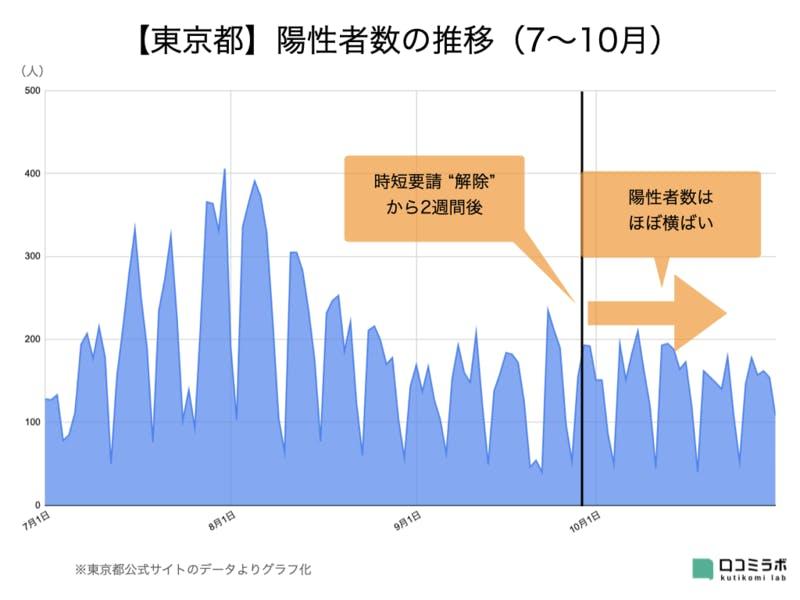 東京都 新型コロナウイルス 陽性者数 推移
