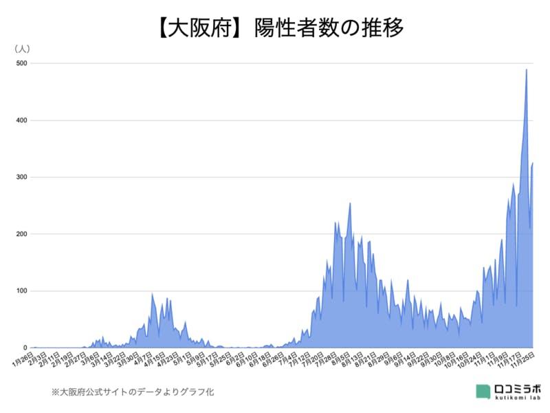 大阪府 新型コロナウイルス 陽性者数 推移