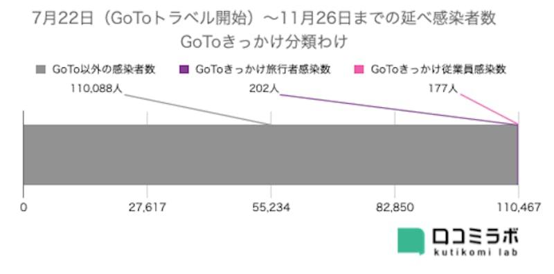 GoToトラベルきっかけの感染者数 GoTo以外 GoToきっかけ 旅行者 従業員