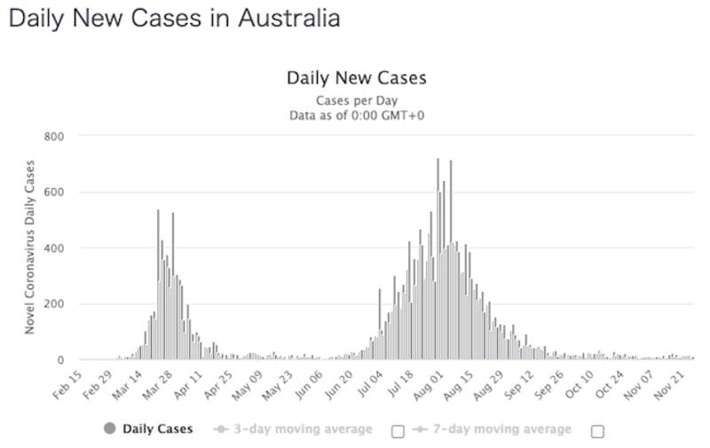 オーストラリアの新型コロナ感染者数推移グラフ