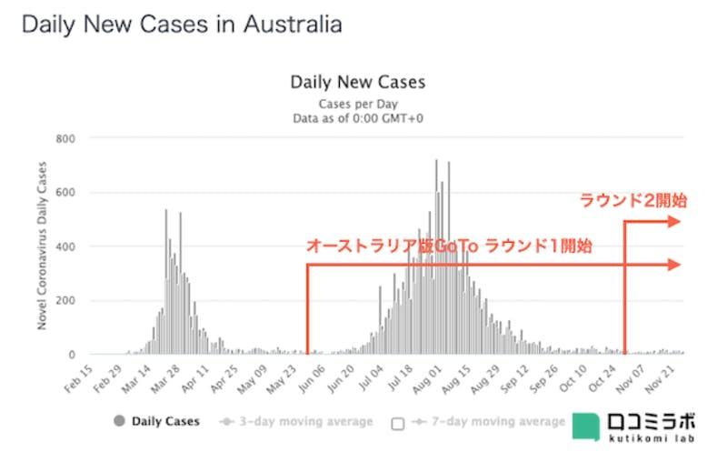 オーストラリア新型コロナ感染者数推移グラフGoToの関係