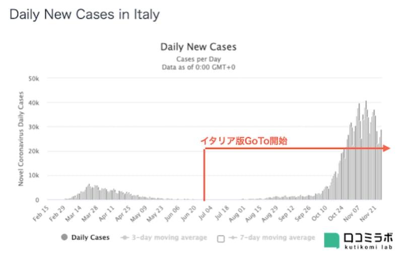 イタリアの新型コロナ感染者数推移グラフとGoToの関係