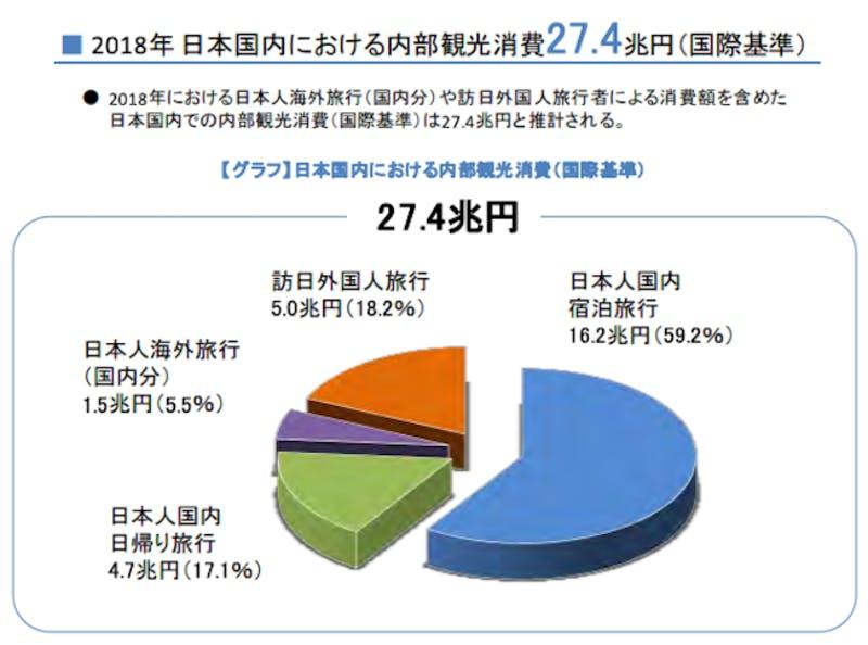 2018年の日本国内の内部観光消費は27.4兆円