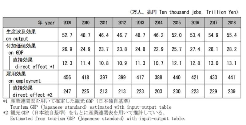 2018年の観光業の経済効果は55.4兆円 GoTo推進の理由