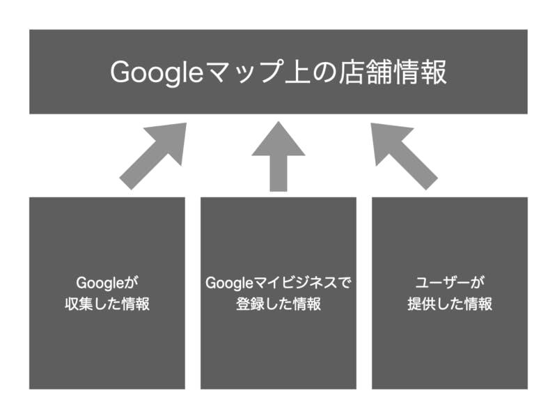 Googleマップ 店舗情報