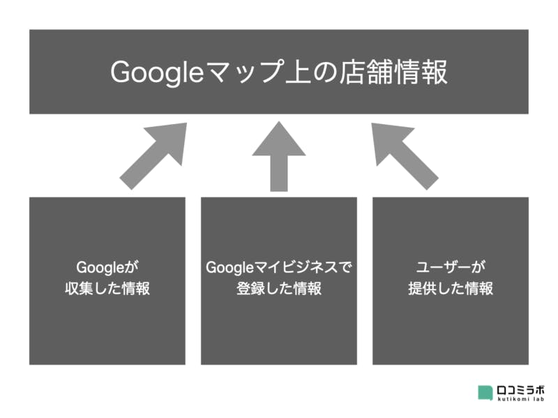 Googleマップ ビジネス情報 ユーザー オーナー Google