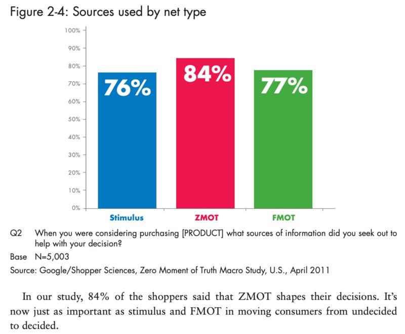 ZMOT 重要性 グラフ
