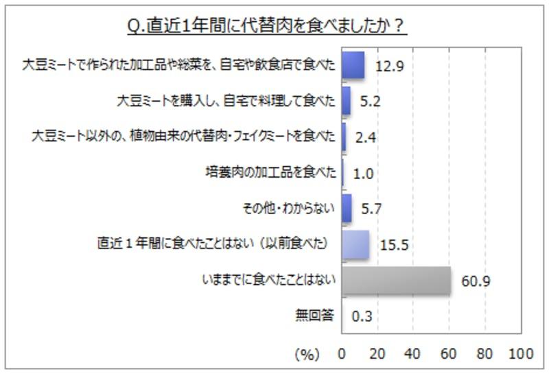 「代替肉」に関するインターネット調査・調査結果のグラフ画像