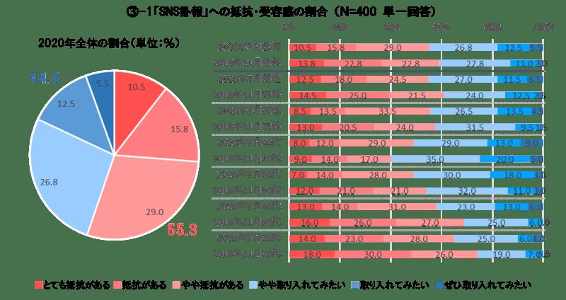 ▲「SNS訃報」への抵抗・受容感の割合:株式会社くらしの友プレスリリース