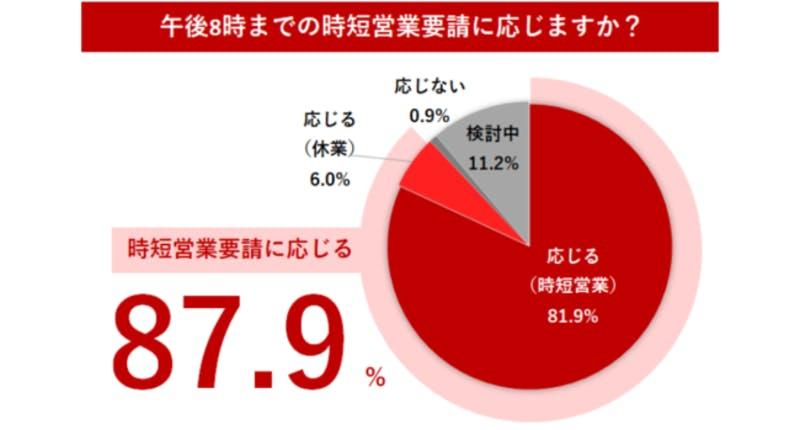 「時短営業要請に関する飲食店アンケート調査」・調査結果のグラフ画像