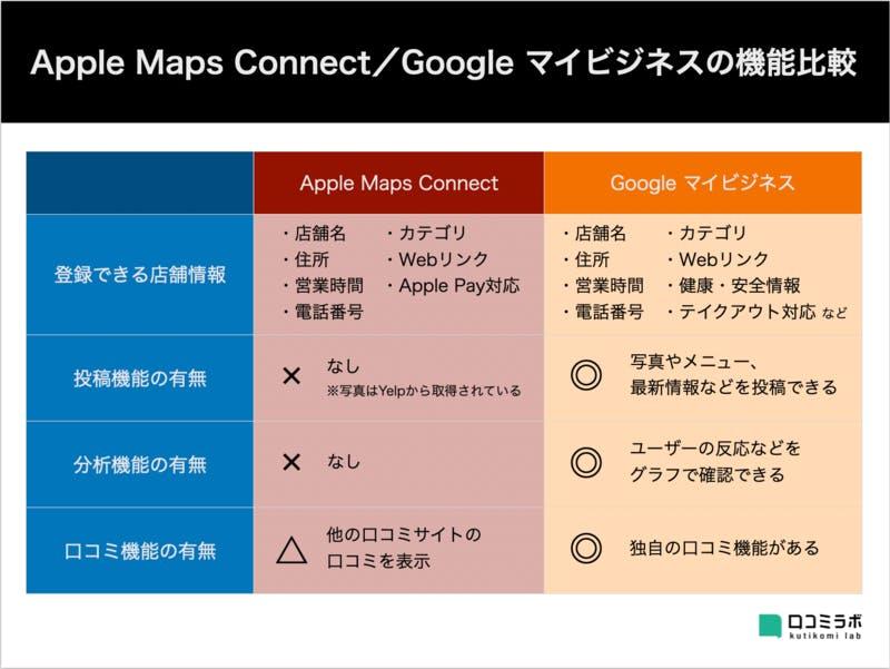 Apple Maps Connect Googleマイビジネス 機能 比較 違い