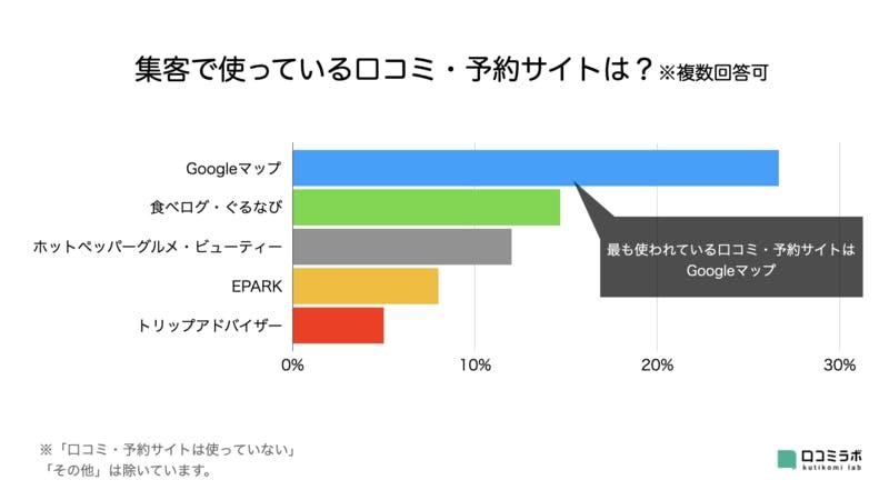 Googleマップ 集客 活用