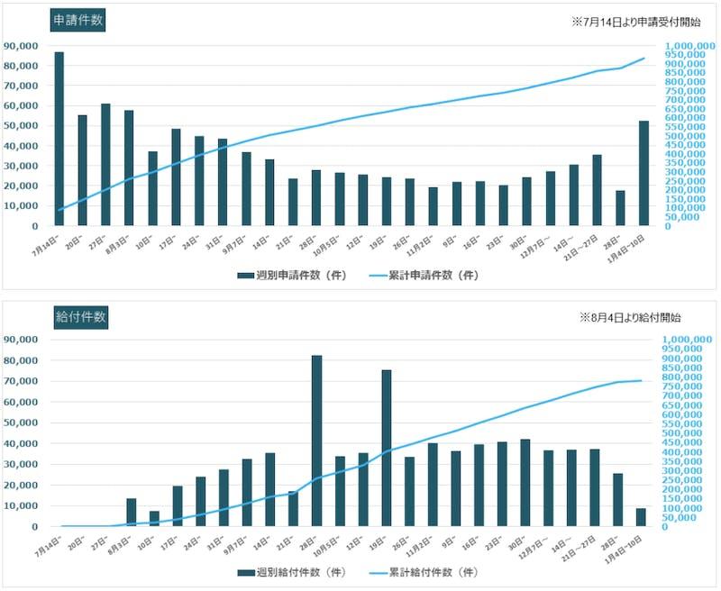 家賃支援給付金の給付の推移(申請件数、給付件数)経済産業省