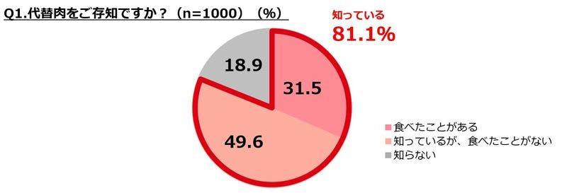 「代替肉」に関する調査 「代替肉」の認知度に関する結果グラフ