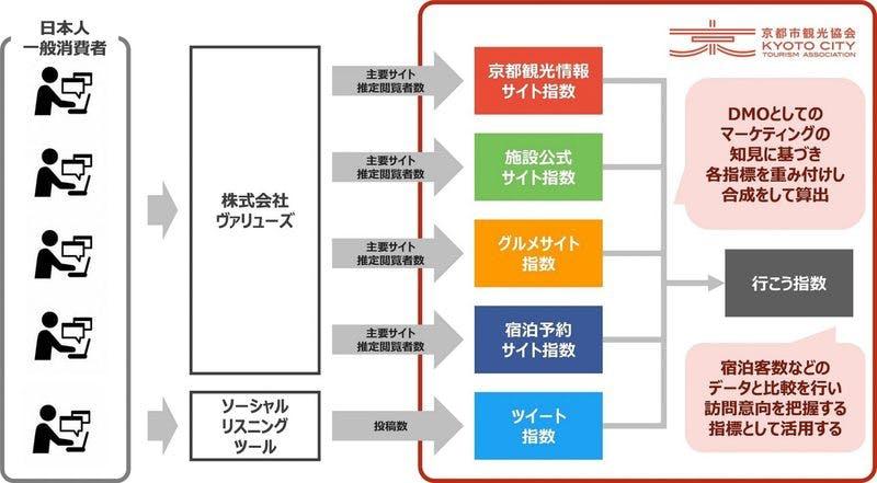 京都観光意向指数(通称:行こう指数)の開発について 指数の算出方法のイメージ