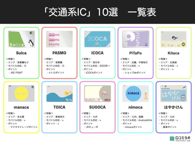 「交通系IC」10選 一覧表