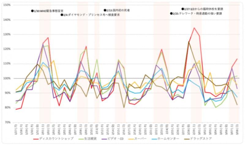 ▲[日用品ショッピングに関する人流(日別推移)のグラフ]:株式会社unerryのプレスリリース