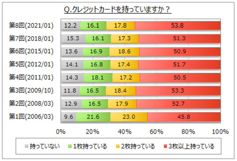 ▲クレジットカードの利用に関する調査 クレジットカードの所有枚数の結果グラフ:マイボイスコム株式会社(PR TIMES)