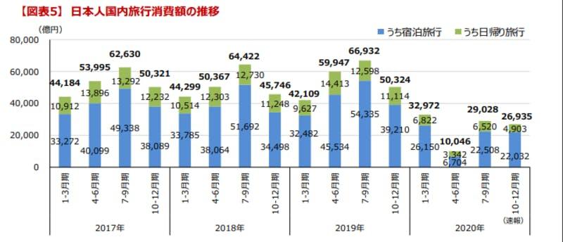 日本人国内旅行消費額の推移グラフ