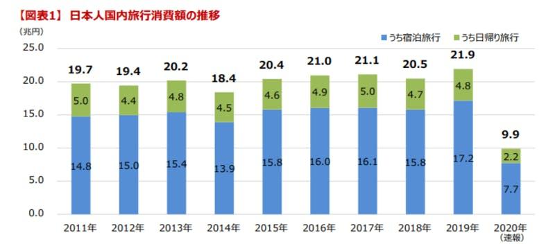 日本人国内旅行消費額の推移(年ごと)