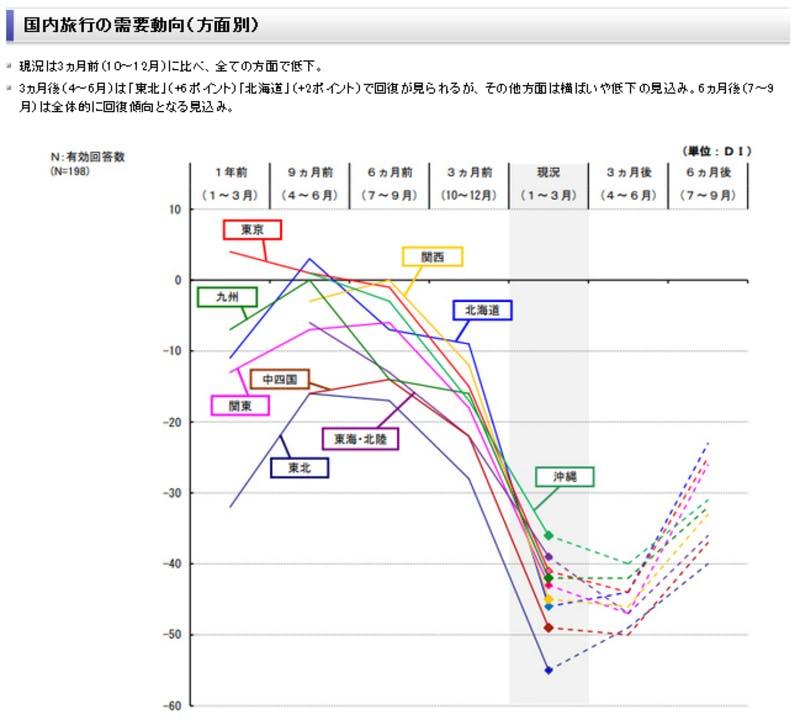 ▲[方面別 国内旅行の需要動向]:日本旅行業協会